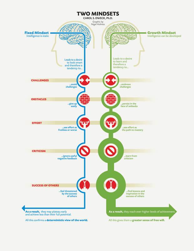 Carol Dweck Two Mindsets - Growth Mindset vs Fixed Mindset