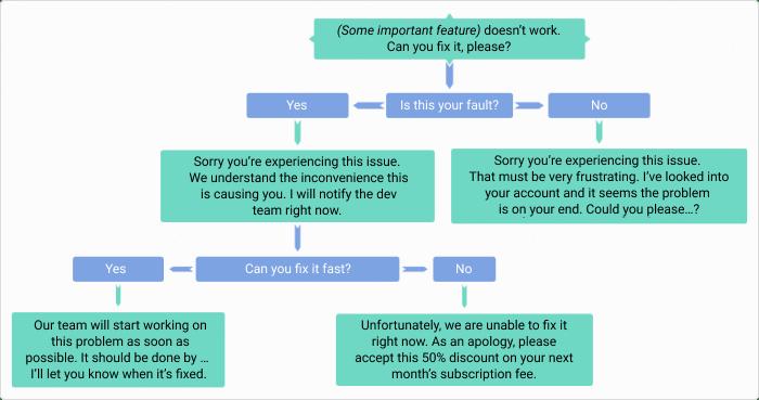 Customer Role Play Scenario