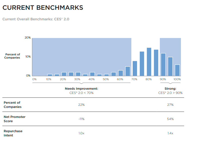 CES Benchmarks