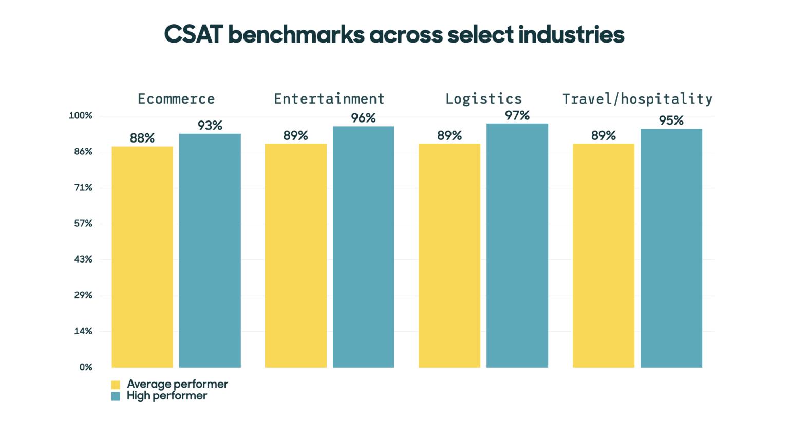 CSAT Benchmarks