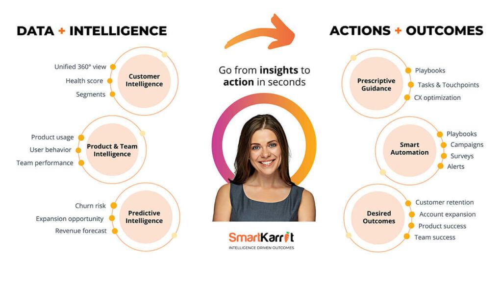 Intelligent Actionable Customer Success Software