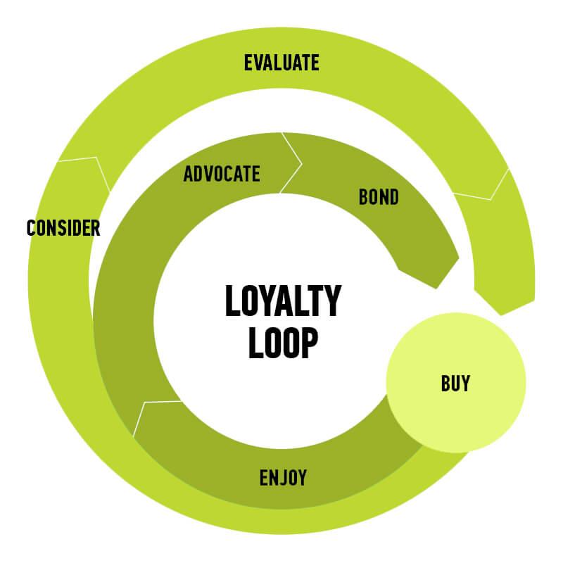 Stages of Loyalty Loop