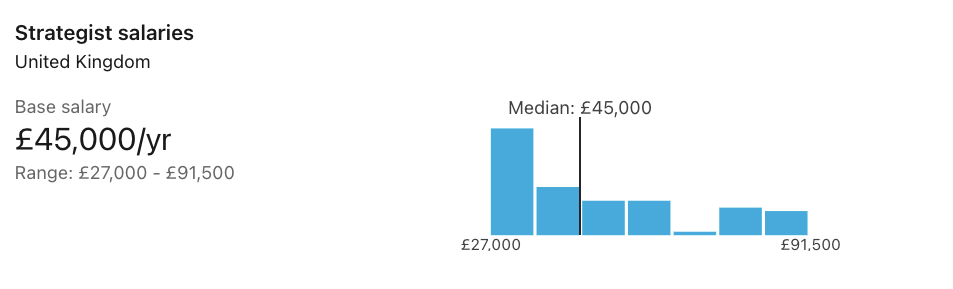 Product Strategist Salary in UK