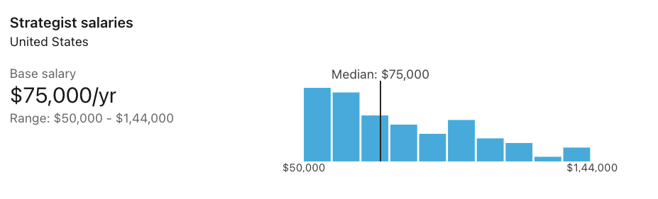 Product Strategist Salary in USA